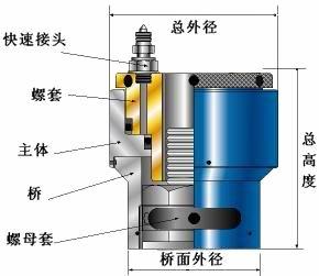 3,液压拉伸器是大型机器,石油化工设备,电力设备,化工合成塔封盖等图片